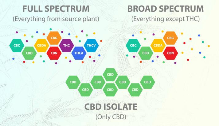 full spectrum, broad spectrum, isolate