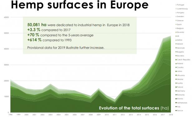 Europe Hemp