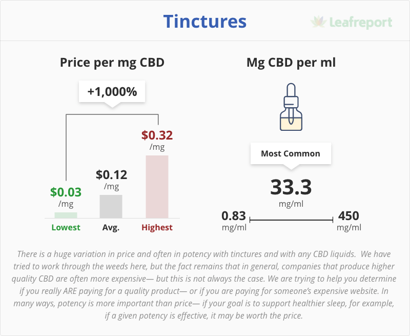 leafreport cbd product pricing report